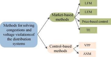 Local Flexibility Markets Literature Review On Concepts Models And Clearing Methods Sciencedirect