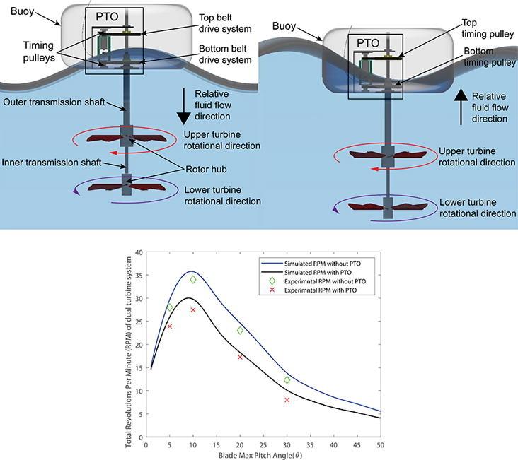 Diagrama esquemático do princípio de funcionamento de um conversor de energia das ondas de turbina dupla