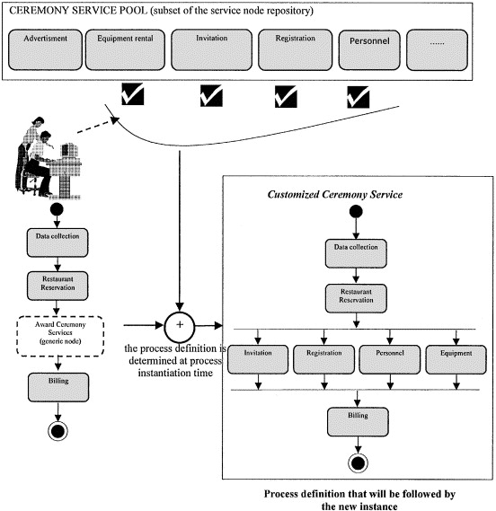 Dynamic and adaptive composition of e services sciencedirect use and instantiation of a generic node in the customized ceremony process stopboris Images