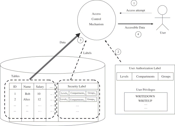 Developing Secure Data Warehouses With A Uml Extension