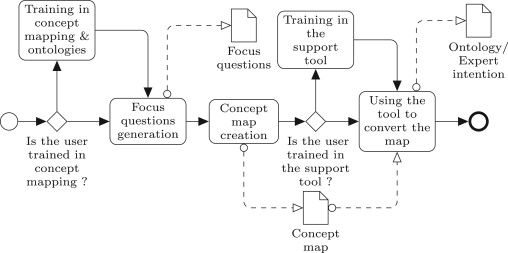 Concept Maps As The First Step In An Ontology Construction Method