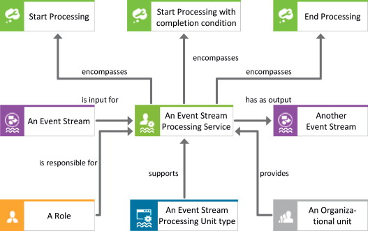 Modeling and execution of event stream processing in business a service allocation diagram provides the abstract configuration of an event stream processing service objects like the organizational unit ccuart Image collections
