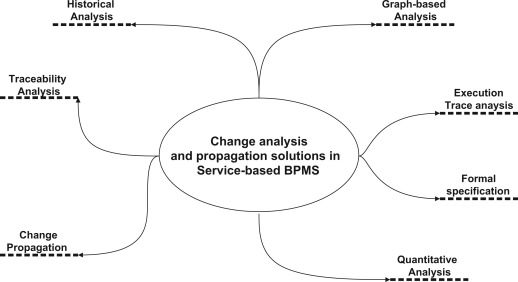 Impact Analysis And Change Propagation In ServiceOriented