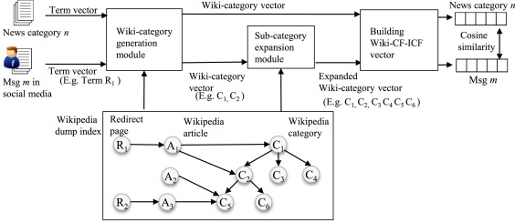 Modeling user interest in social media using news media and fig 3 ccuart Choice Image