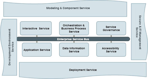 The Performance Metric for Enterprise Service Bus (ESB) in SOA
