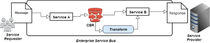 The Performance Metric for Enterprise Service Bus (ESB) in