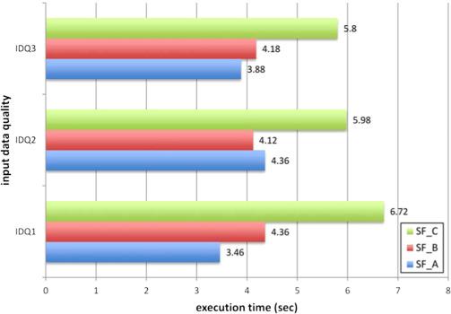 Data generator for evaluating ETL process quality - ScienceDirect