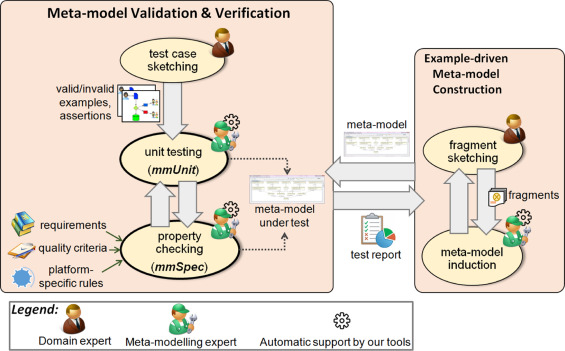 Combining unit and specification-based testing for meta