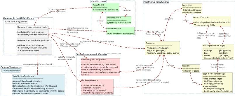 HESML: A scalable ontology-based semantic similarity