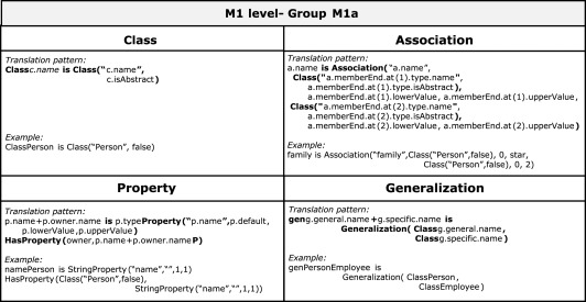 Reasoning About UML OCL Class Diagrams Using Constraint