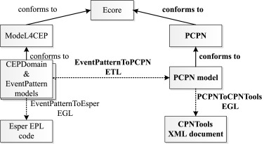 MEdit4CEP-CPN: An approach for complex event processing modeling by