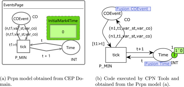 MEdit4CEP-CPN: An approach for complex event processing