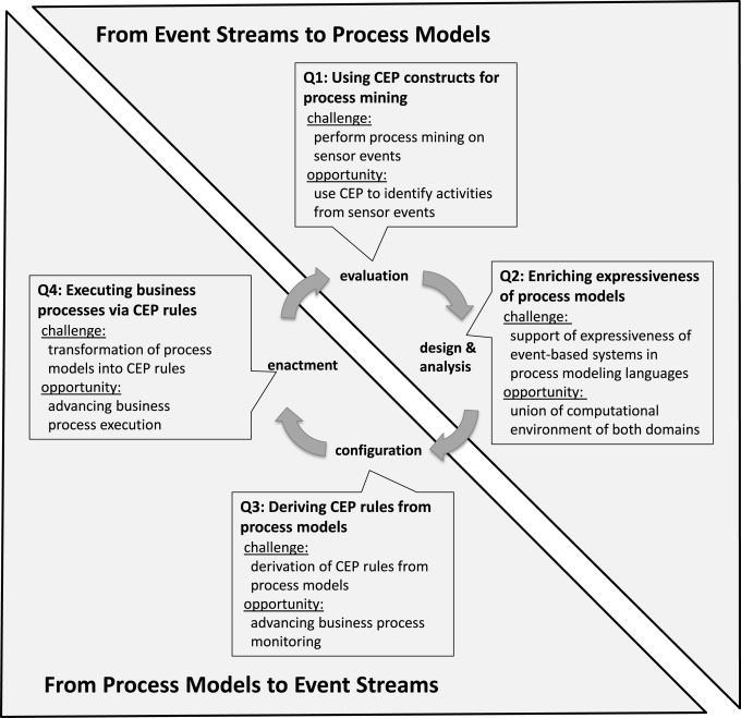 From event streams to process models and back: Challenges