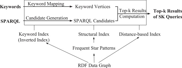 Answering top-K query combined keywords and structural