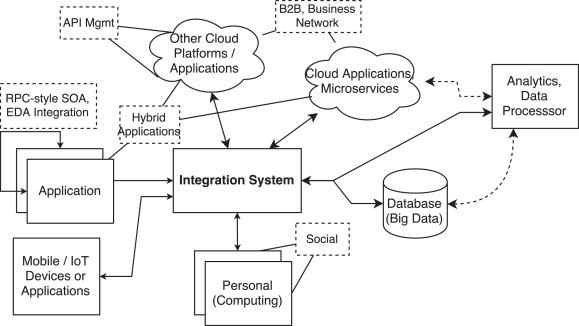 Patterns for emerging application integration scenarios: A