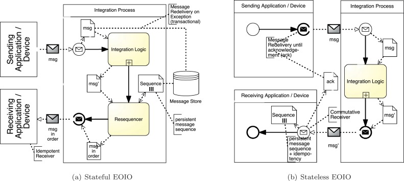 Patterns for emerging application integration scenarios: A