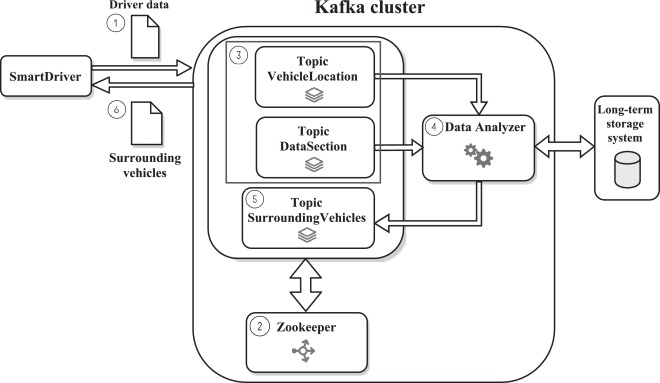 Benchmarking real-time vehicle data streaming models for a