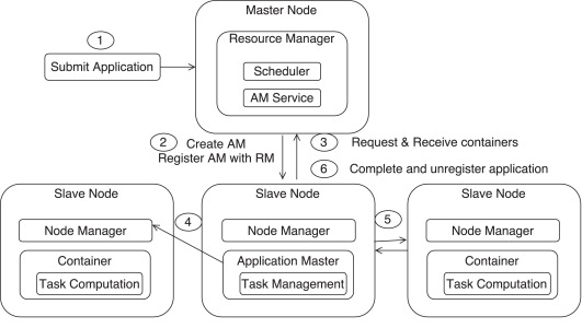 Mapreduce performance model for Hadoop 2 x - ScienceDirect