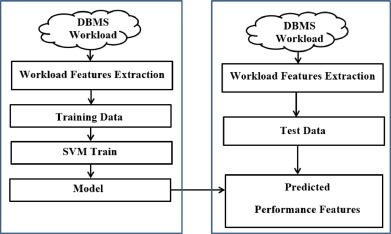 Performance prediction and adaptation for database management system