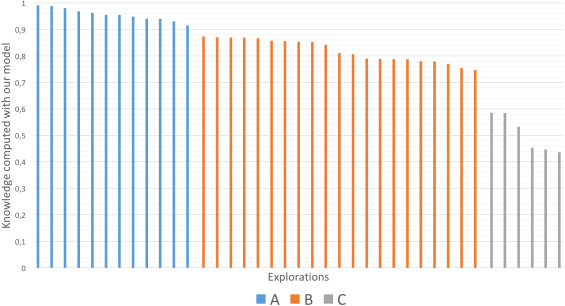 Automatic assessment of interactive OLAP explorations