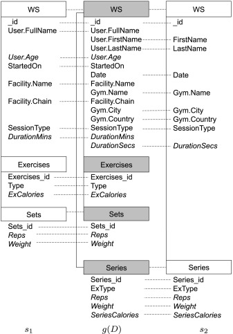 Approximate OLAP of document-oriented databases: A variety