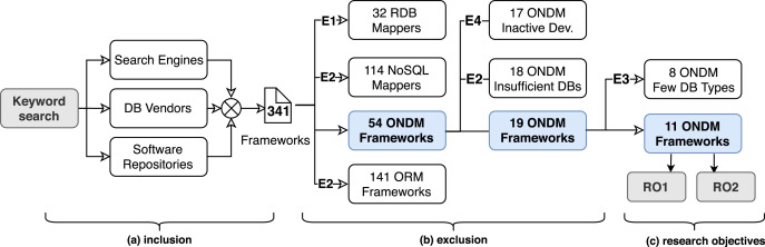 Object to NoSQL Database Mappers (ONDM): A systematic survey and