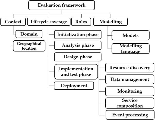 An exploration of IoT platform development - ScienceDirect