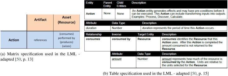 A survey of modeling language specification techniques