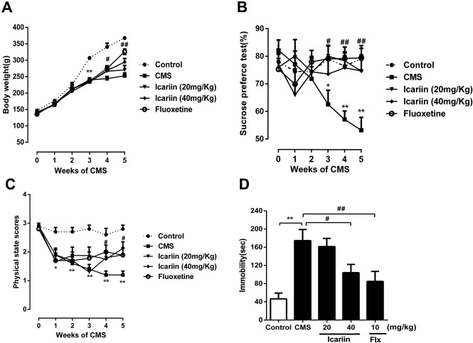 Icariin exerts an antidepressant effect in an unpredictable chronic