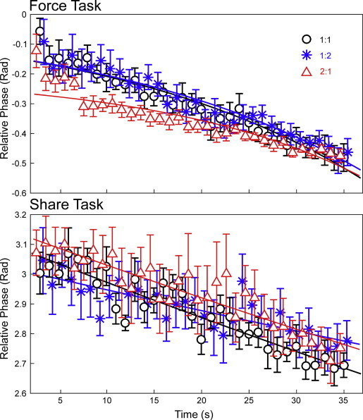 Unintentional force changes in cyclical tasks performed by an