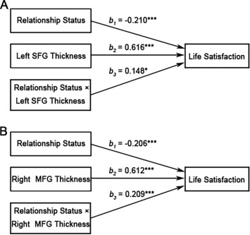 Together Means More Happiness: Relationship Status Moderates