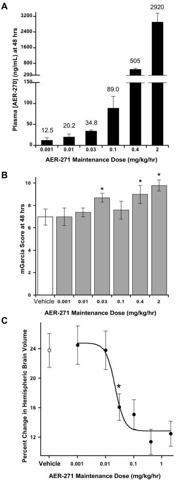 Functionalized Phenylbenzamides Inhibit Aquaporin-4 Reducing ... on