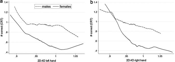 Can Exposure To Prenatal Sex Hormones 2D 4D Predict