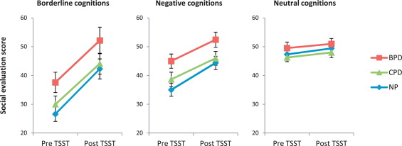 The influence of stress on social cognition in patients with