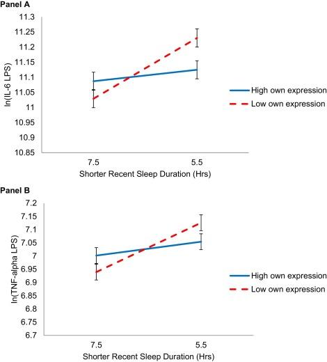Shortened sleep fuels inflammatory responses to marital
