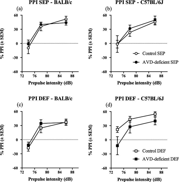 Adult vitamin D deficiency exacerbates impairments caused by