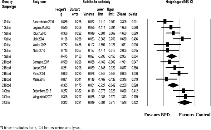 Systematic review and meta-analysis of basal cortisol levels in