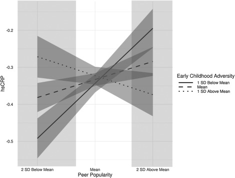 A Healthy Peer Status: Peer Preference, not Popularity, Predicts