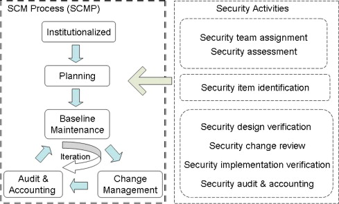 Secure software configuration management processes for nuclear download full size image fig 1 overview of secure software configuration management ccuart