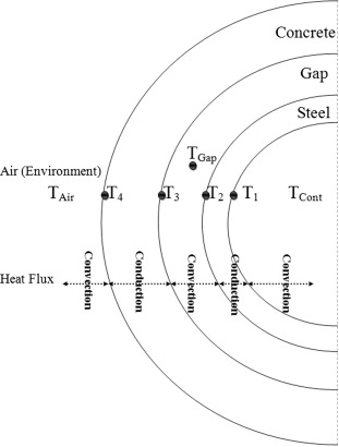Analysis Of Thermalhydraulic Parameters Of Wwer 1000 Containment In