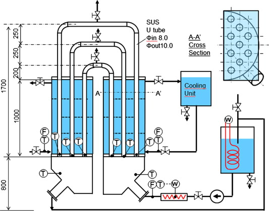 System–CFD coupled simulations of flow instability in steam ...