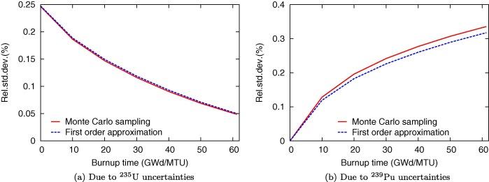 Comparison of nuclear data uncertainty propagation