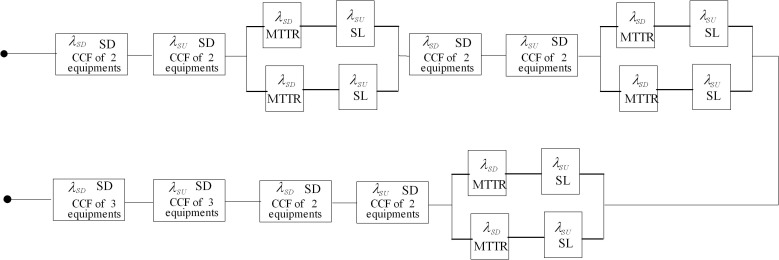 quantitative assessment of probability of failing safely for wind turbine reliability block diagram sil verification for srs with diverse