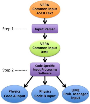 An approach for coupled-code multiphysics core simulations