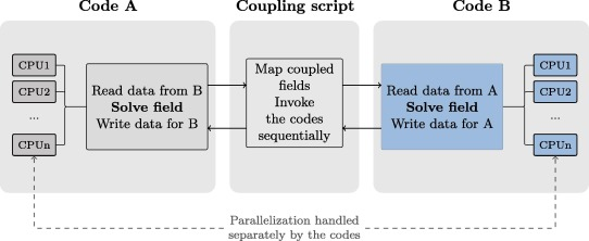 Coupled fine-mesh neutronics and thermal-hydraulics – Modeling and