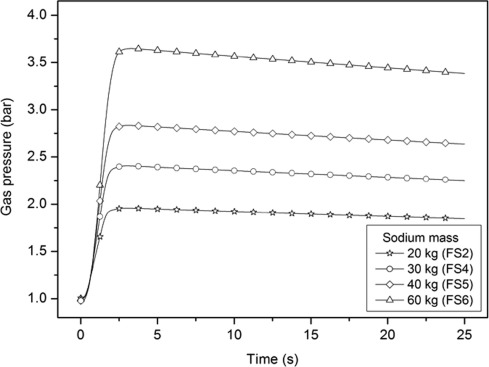 NAFCON-SF: A sodium spray fire code for evaluating thermal