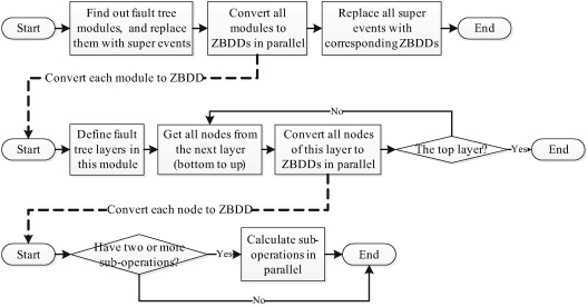 Fault-tree-based instantaneous risk computing core in