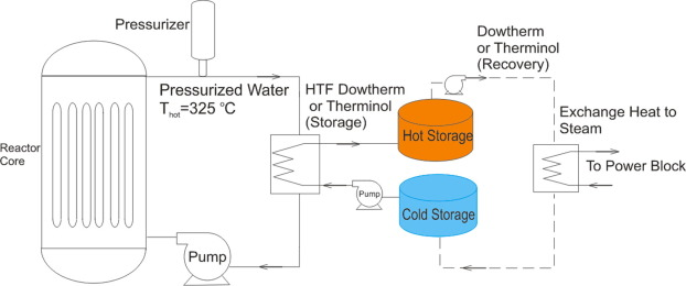 Exergy analysis of thermal energy storage options with nuclear download high res image 109kb ccuart Images