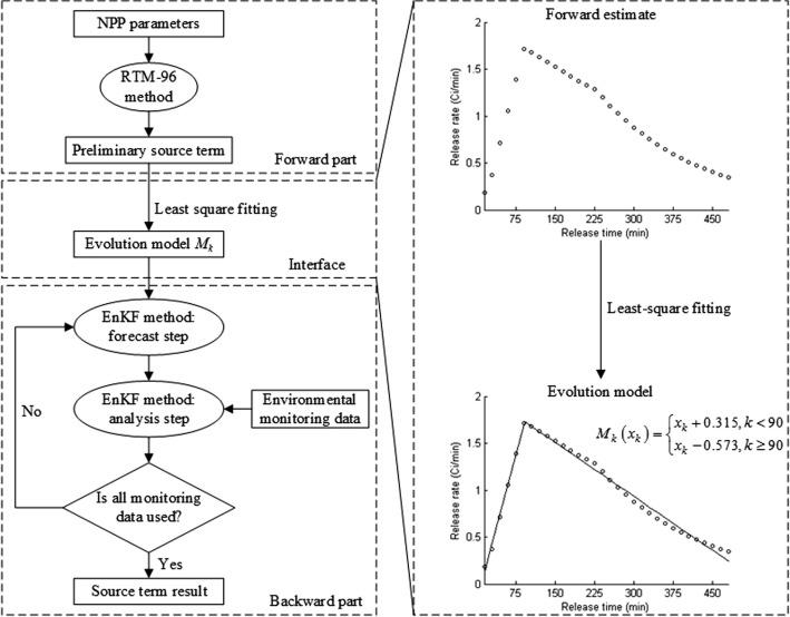 A forward-backward coupled source term estimation for nuclear power