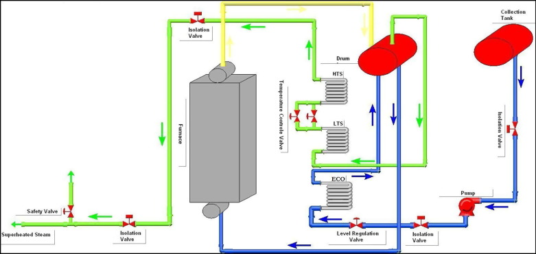Numerical simulation of a 374 tons/h water-tube steam boiler ...